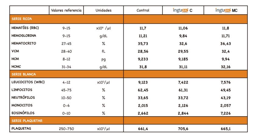 Tabla 5. Hemogramas completos de cada grupo, valores de referencia y sus unidades