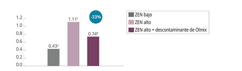 Gráfico 1. Efecto de los tratamientos alimenticios en los niveles de ZEN (ng/ml) en el suero de las cerdas tras 33 días de exposición.