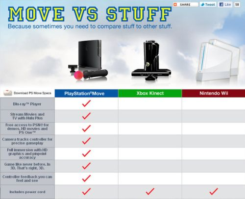 Shuhei Yoshida Xbox 360 Kinect Helped PS3 Move Product Reviews Net