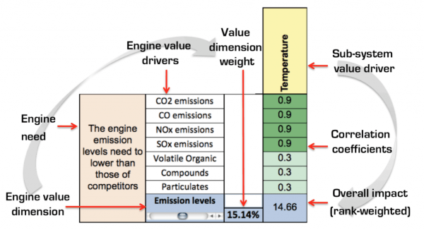 From EVOKE paper: Extract from the weighting matrix (Emissions Levels vs. Temperature)