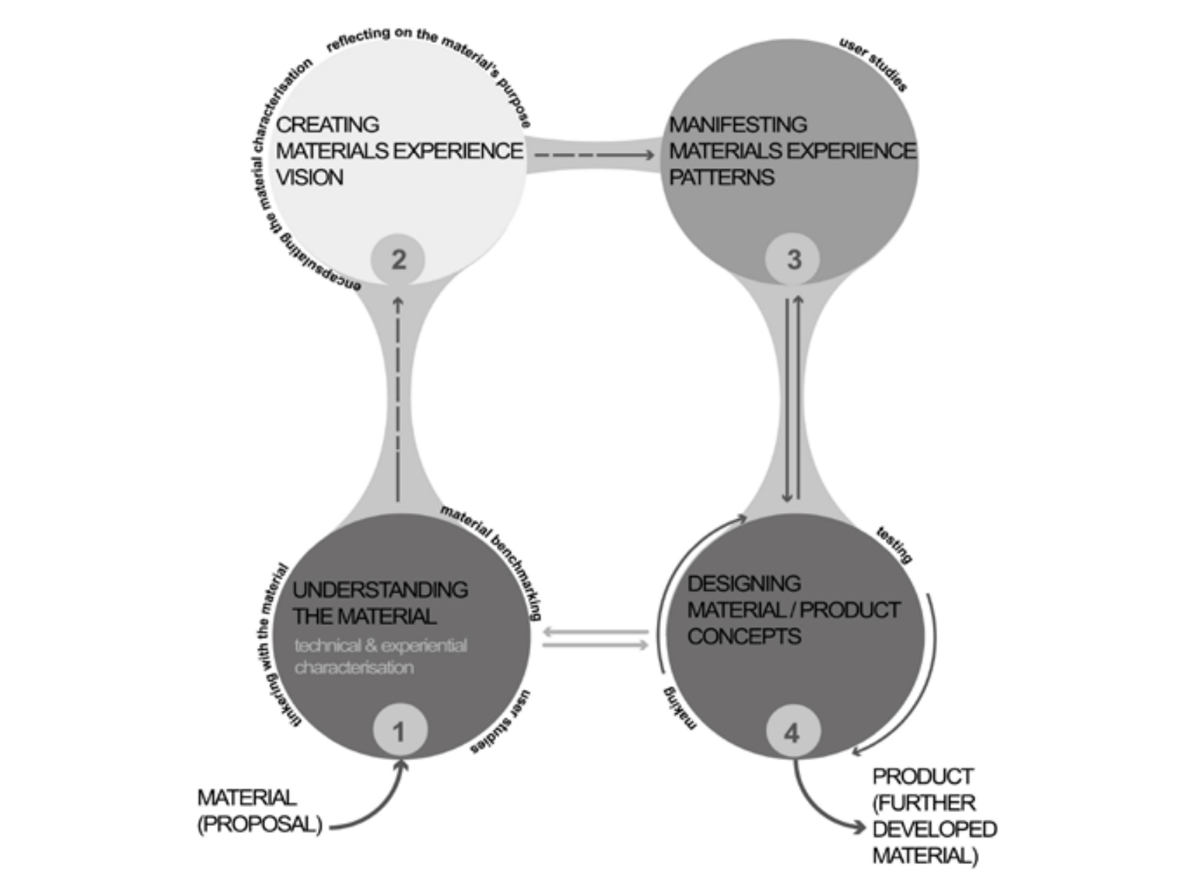 A shift from technical properties towards sensorial characteristics in product design education