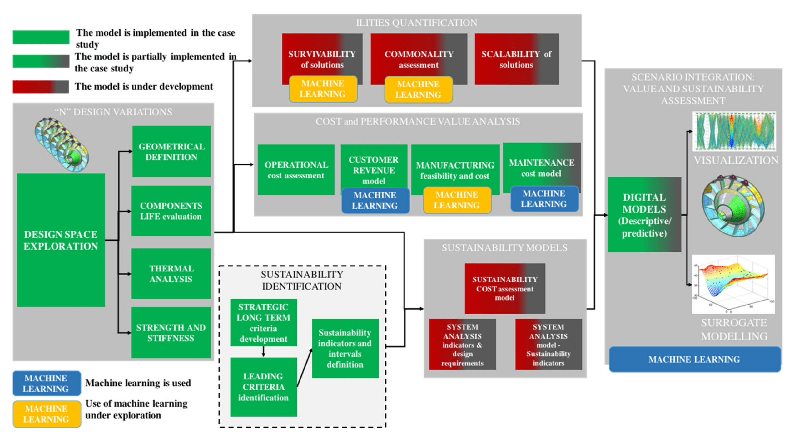 Model-based decision support for value and sustainability assessment and-sustainability assessment applying machine learning in aerospace product development