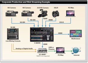 Roland V800HD Multiformat Video Switcher Rental
