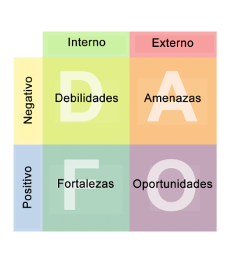 matriz-dafo