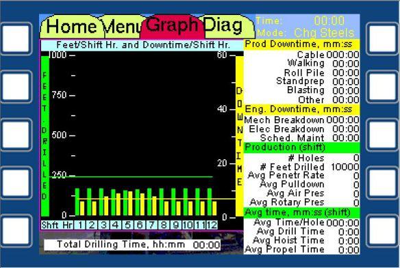 Drill Graph Screen