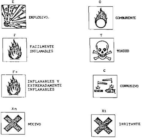 pictogramas Real Decreto 833/1988