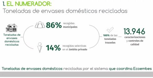 numerador_ecoembes