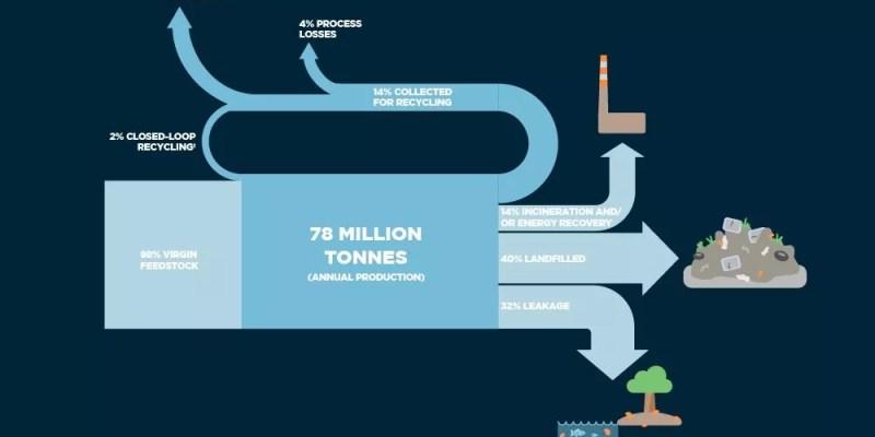 economía circular de los envases de plástico