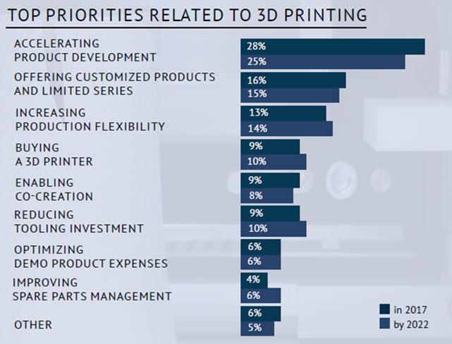 Gráfico que mostra as prioridades relacionadas às estatísticas de impressão 3D