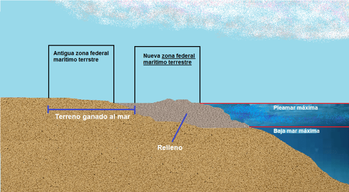 profile of land reclaimed from the sea