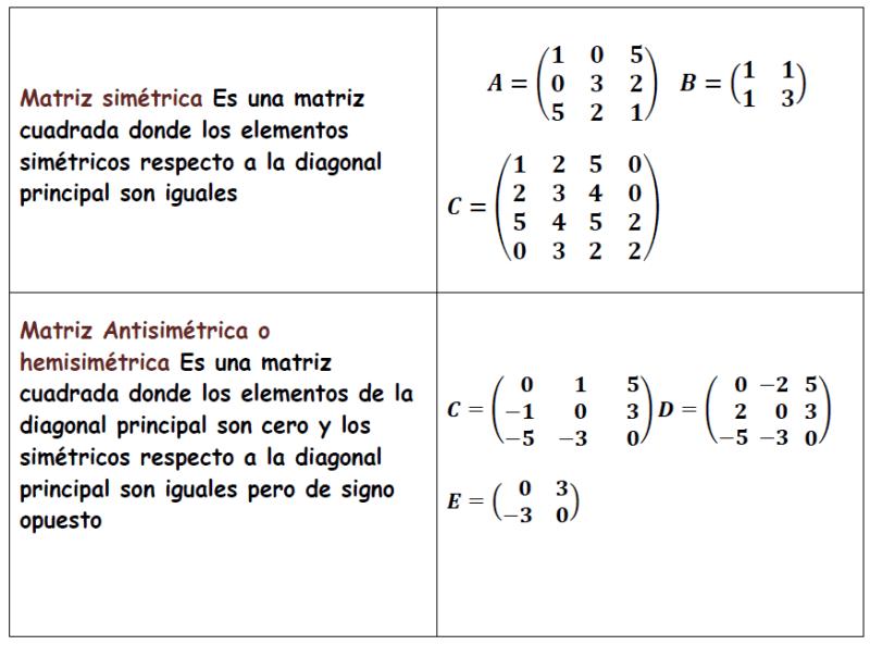 ejemplos de matrices simétrica y antisimétrica