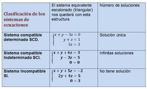 clasificacion de los sitemas 3x3