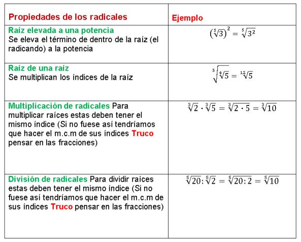 propiedades de los radicales pdf