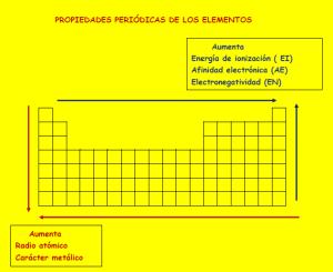 como varian las propiedades periodicas de los elementos