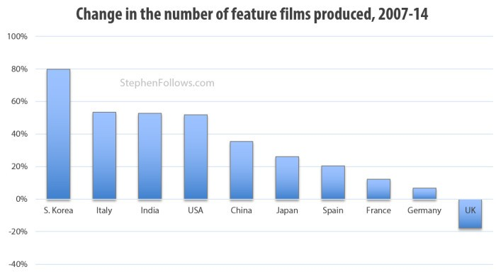 Change-in-the-number-of-films-made-stephenfollows-e1443976993578