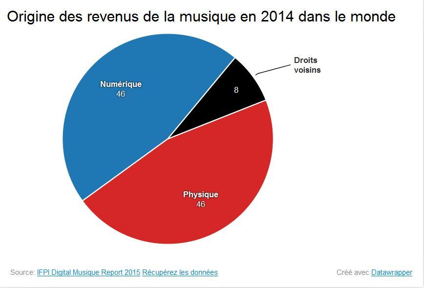 Origine des revenus de la musique en 2014 dans le monde