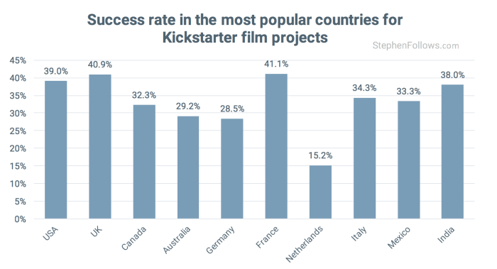 Country-succes-rates-Kickstarter-Film-crowdfunding-projects-700x379