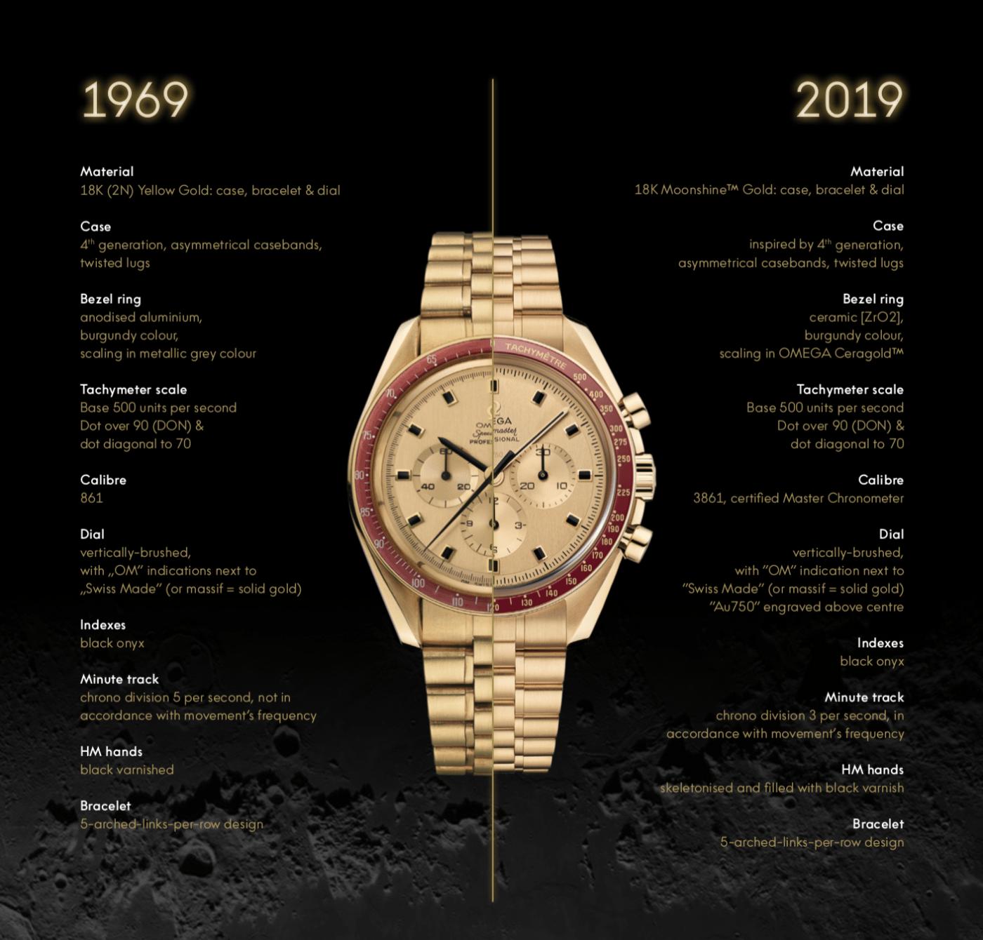 Speedmaster Apollo 11 50th Anniversary Limited Edition BA145.022