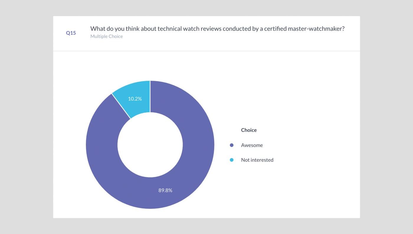2021 ProfessionalWatches.com Survey Question 15