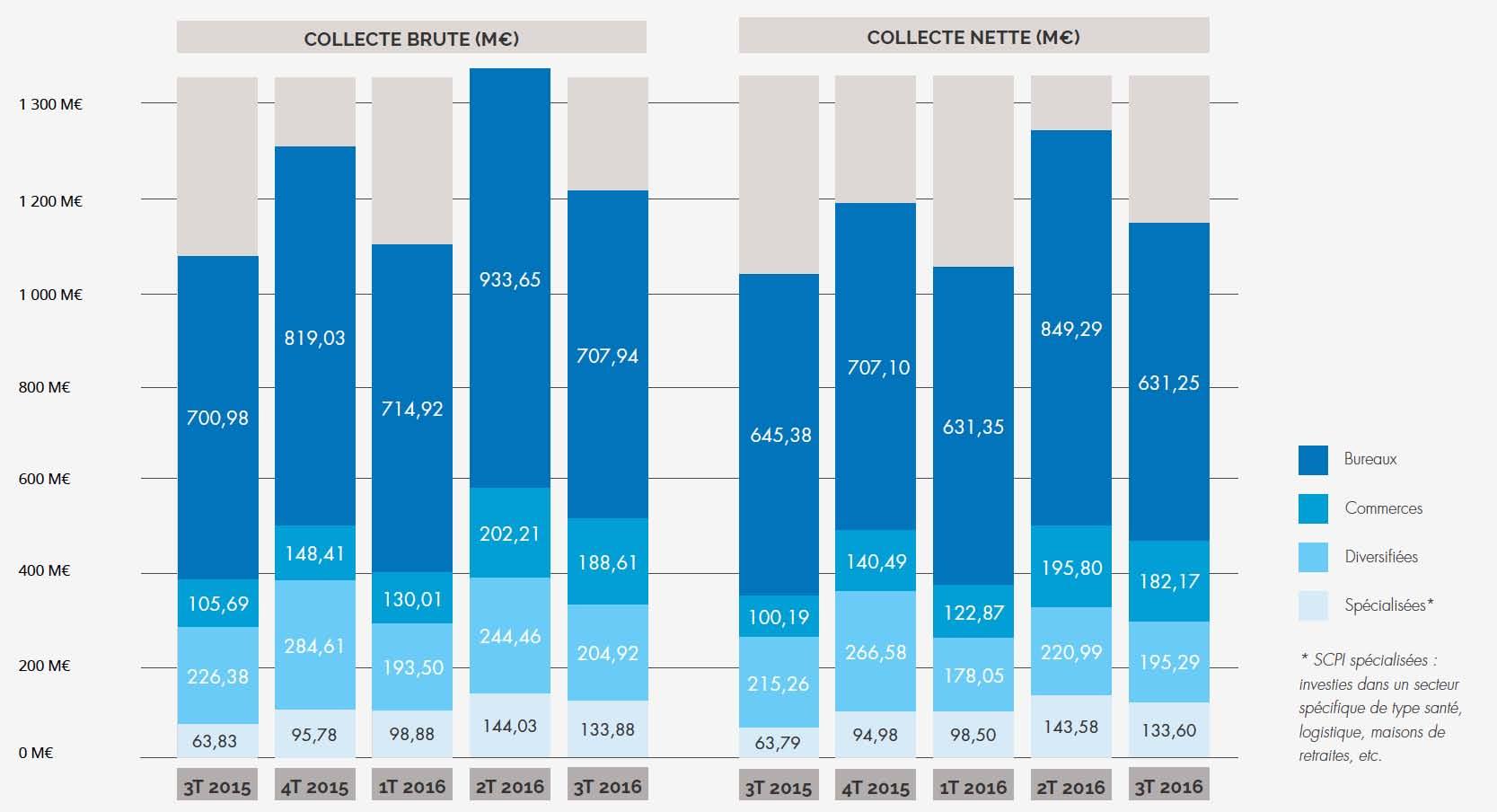 les scpi de rendement ont collecte 1 14 milliard d euros soit 11 4 de plus qu au troisieme trimestre 2015 une nouvelle fois les scpi de bureaux