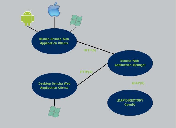 Architecture SWAM with OpenDJ