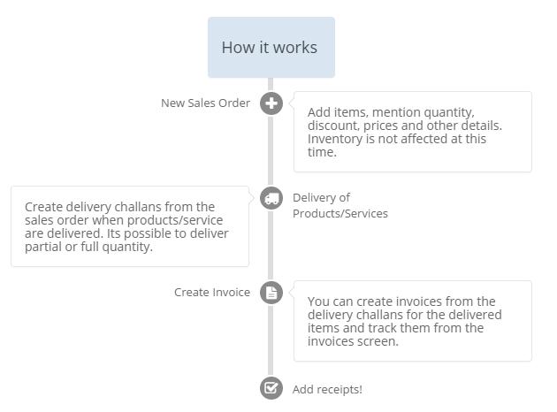 Sales-Order-Flow