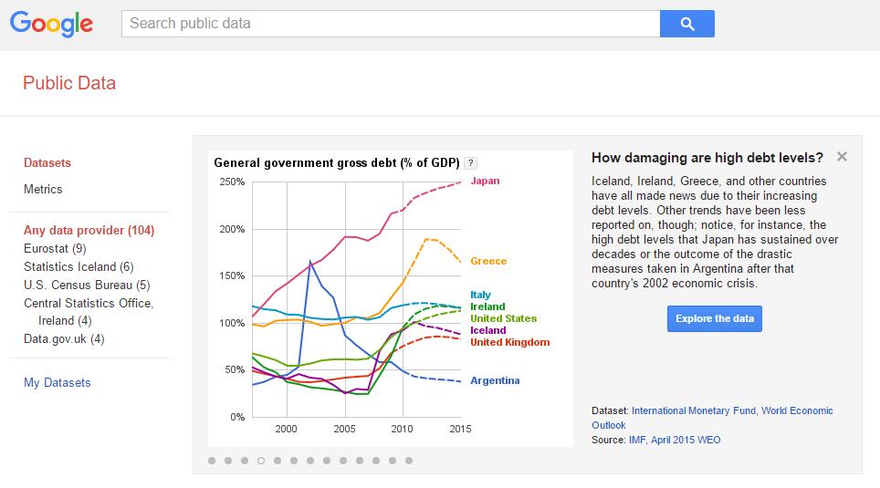 Google Public Data Explorer For Business