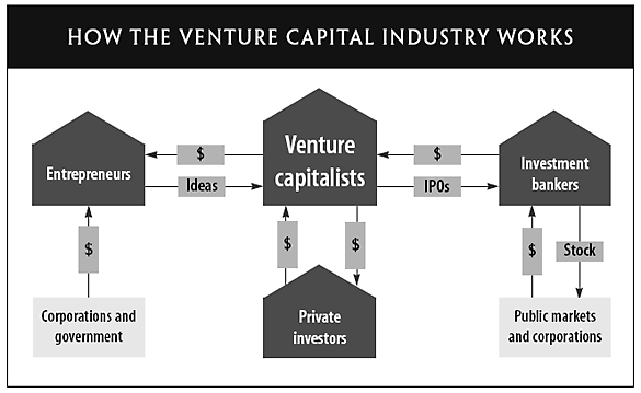 How VC Industry Works