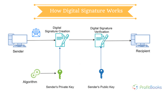 how to know your signature