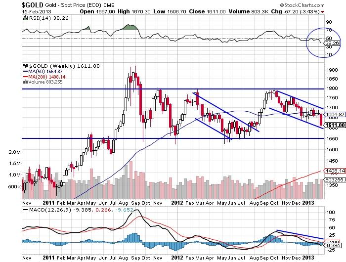 $GOLD Gold Spot Price(EOD) stock market chart