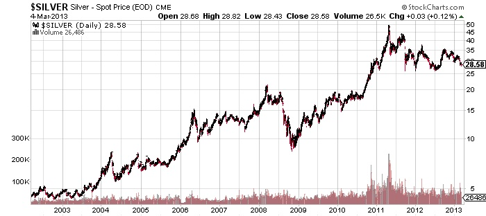 $SILVER silver spot price stock market chart