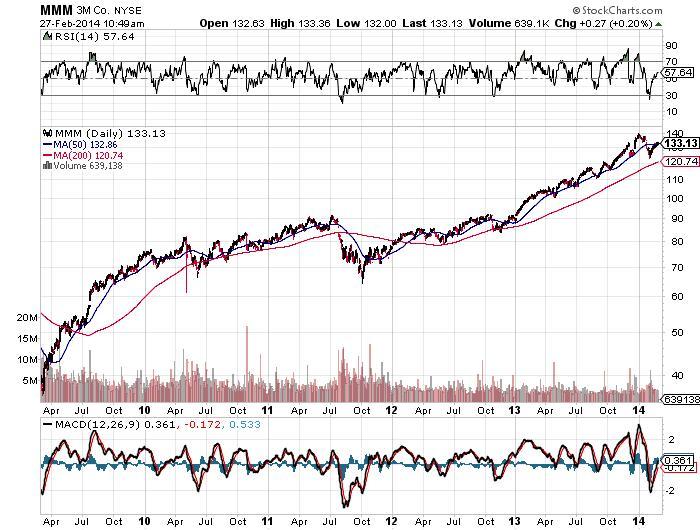 MMM 3M Company Chart