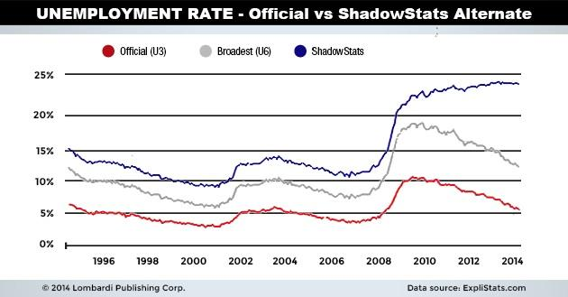 Unemployment Rate - Official vs ShadowStats Alternate - U.S. Dollar Collapse 2015