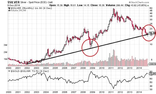 Silver Prices to Outperform Gold in 2015 | SilverSeek.com