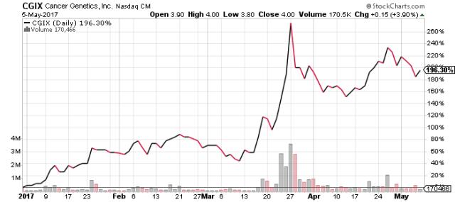 CGIX stock chart