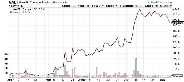 GALT stock chart