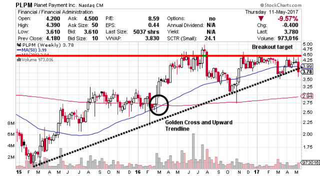 planet payment stock chart