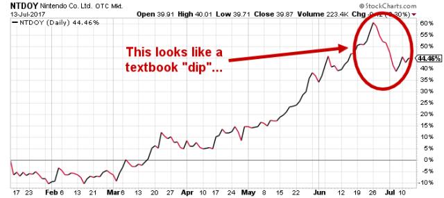NTDOY stock chart
