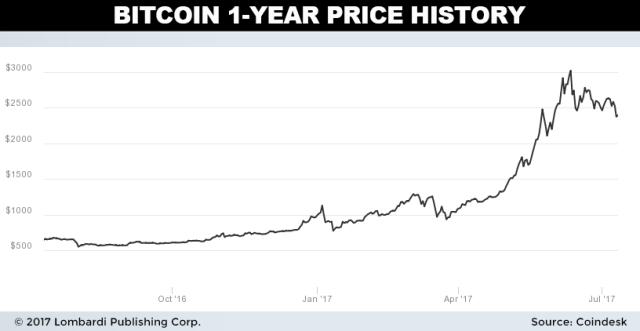bitcoin1year