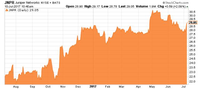 jupiter stock chart