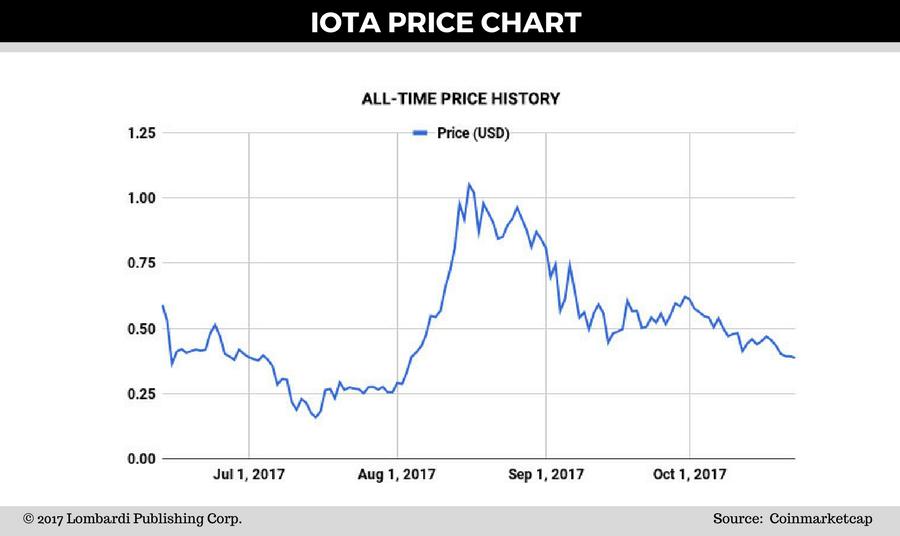 cryptocurrency price prediction calculator