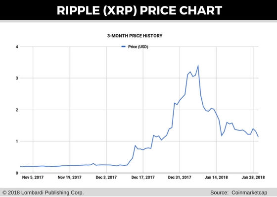 Ripple Price Chart for 31 Jan