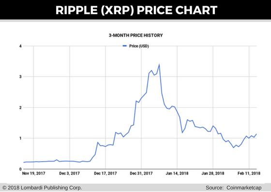 gráfico de precios de rizo para 15 feb