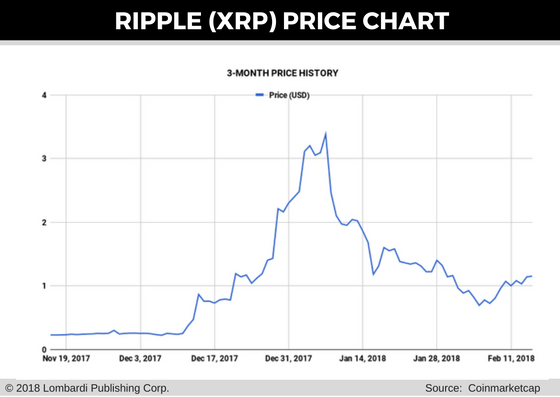 ripple price chart for 16 feb