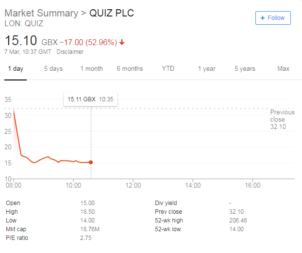 Quiz Share Price Dives 50% With Another Profit Warning