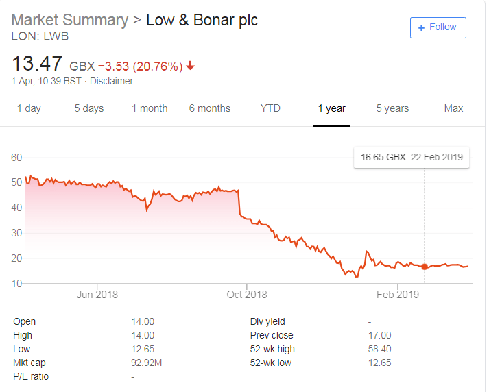 Low & Bonar Issue Profit Warning Citing Tough Trading Conditions