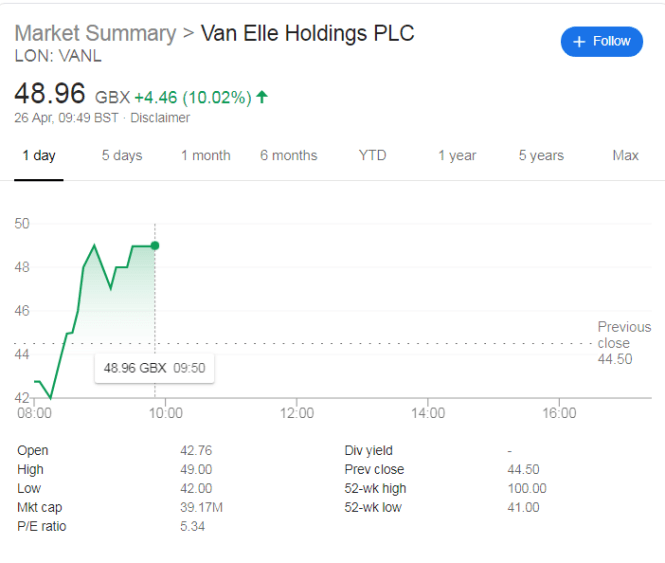 Van Elle Holdings Shares Rise 10% Despite Mild Profit Warning
