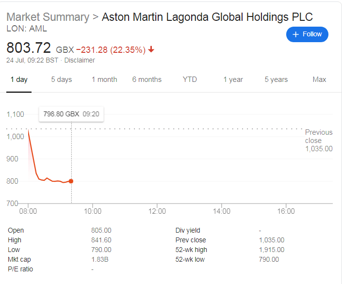 Aston Martin Shares Decline 25% Amidst Downgraded Outlook