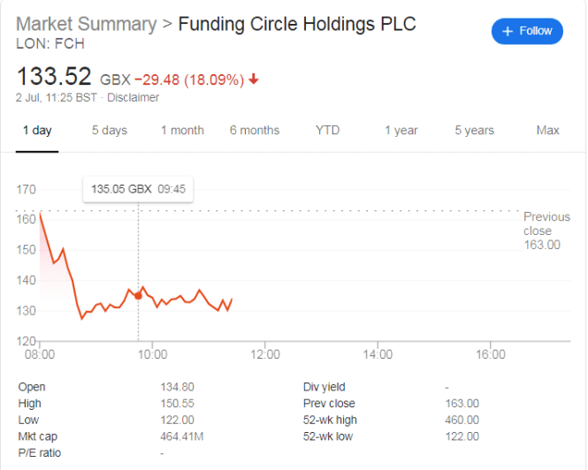 Shares in Funding Circle Holdings Plunge Another 20% as Growth Estimates Cut
