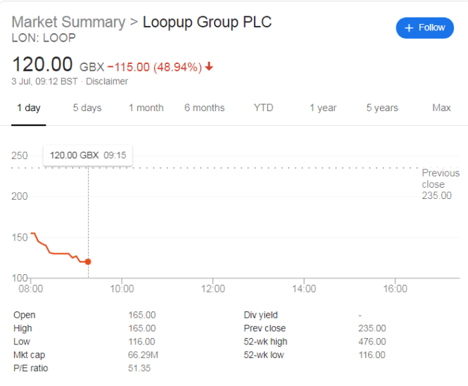 LoopUp Shares Crash 40% As Subdued Client Spending Dents Profits